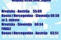 Platz 2 für Team Austria in Zagreb